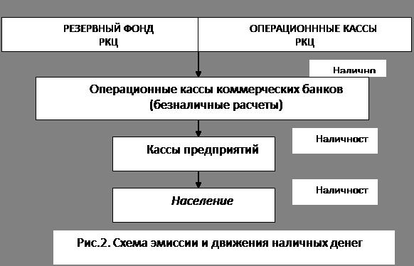 Схема эмиссии и движения